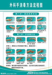 外法程序-外科手消毒方法流程图片