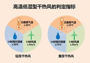 什么是干热风?-北方燥热升级 京津或现今年首个高温日