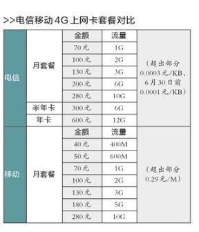 中国移动4g套餐88元如何改58元套餐