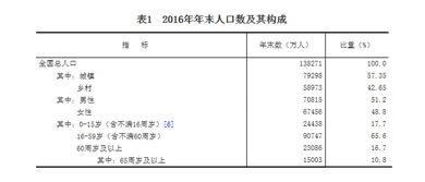 ...中华人民共和国2016年国民经济和社会发展统计公报