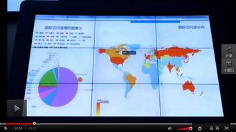 国际访问量扇形图展示(视频截图)-中纪委网站信息管理与发布系统...