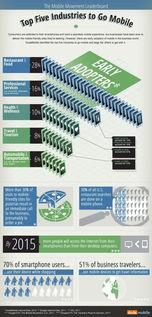 DudaMobile科技公司 哪一类产业的移动化速度最快