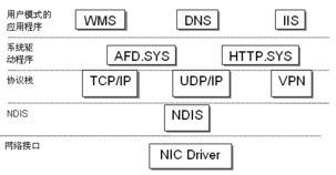 windows server 2003怎么生成证书