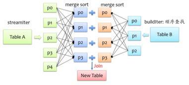 Spark SQL 之 Join 实现