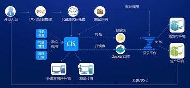 腾讯云海量社交网络业务下的DevOps架构应用实践