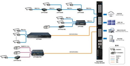 高速公路无线监控方案