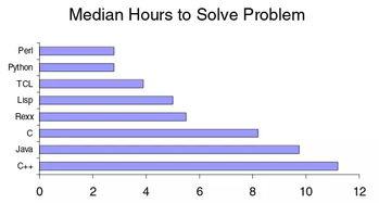 理应用所花费的时间.(Prechelt 与 Garret)   在结论中 Python 比 Java ...
