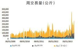 ...合约占金交所75%以上的交易量.早在4月,当黄金价格下跌,许多...