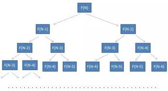 方法二:备忘录算法   在以上代码... 方法一:递归求解   由于代码比较...