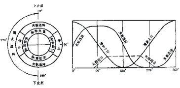 图25 多工位压力机相互动作关系图-冲模教材7