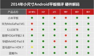 绿色为流畅,黄色为卡顿、红色为无法播放-小尺寸Android平板横评 ...