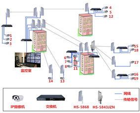 三、部分产品安装图:接收端基站型无线网桥HS-5843JZN HS-5868-...