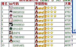 世界上谁的QQ号等级最高 要有截图的