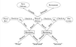 ...017录用论文作者详解 基于异构信息网络元结构融合的推荐系统