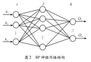matlab中BP神经网络的使用方法和实例