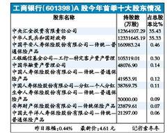 银行股估值低走势稳健 中国平安30亿买工行股票