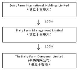 永辉超市股份有限公司2014年非公开发行A股股票预案