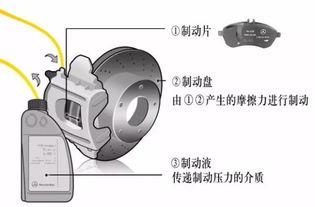 靖江之星奔驰中心详解奔驰刹车系统