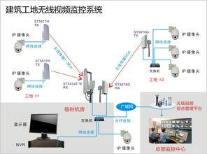 如何设置LAFALINK无线网桥点对点进行视频监控?