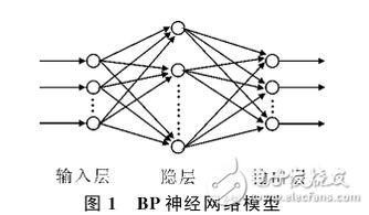 BP神经网络模型与学习算法