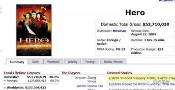 ...》的票房情况(Box Office Mojo/图)-万达乐视都想 长城 成功 还差2...