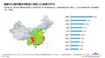 百度地图中国城市研究报告 重庆跻身主要城市人口吸引力排行Top10