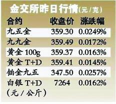 金交所上周五行情 元/克-铂金黄金倒挂为10年来最大