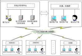 整个平台系统包括电子印章管理系统、电子签名认证系统和客户端电子...