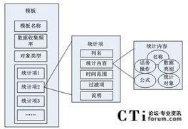 呼叫中心中可定制报表系统的设计与实现 三