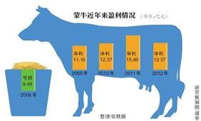 新利棋牌官方下载-新京报讯 (   )蒙牛乳业昨日发布2012年年报显示,去年蒙牛全年营收...
