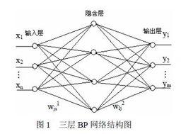 基于BP神经网络的PID控制器及仿真