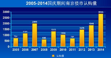 南京楼市历史性记录的黄金周里,开发商赚得是盆满钵满.   根据开发...