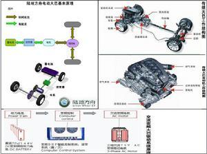 ...其他装置基本与内燃机汽车相同.-电动中巴车的工作结构原理