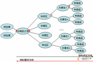 供应链在线分销计划的使用