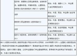 2011年成人高考时间及考试科目安排