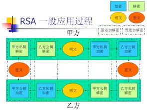 RSA算法一般应用过程(图片来自网络)-网络安全 不仅通过去,还要...