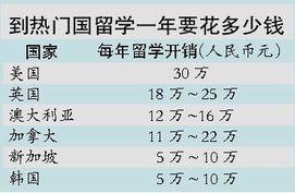 美利坚合众国对华人黄色网站-在美国,留学生如果自己买菜做饭,生活费其实不高.-贷款留学压力...