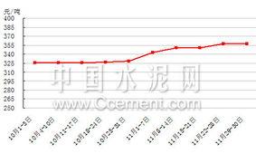11月西南水泥市场分析 云川渝涨势明显 西藏入冬