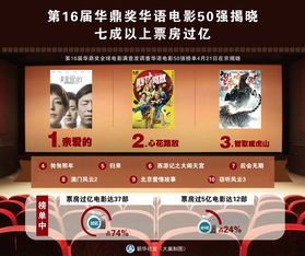 《后会无期》《澳门风云2》《北京爱情故事》《窃听风云3》.榜单中...