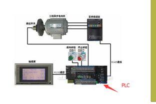 三菱PLC Q02HCPU的'写入'