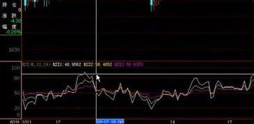 股票RSI指标的实战使用方法