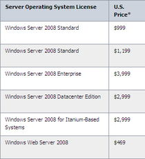 http://www.microsoft.com/windowsserver2008/en/us/pricing.a