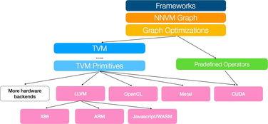 通过采用编译器社区的共同理念,... 和 Java 优化原语的 TVM 工具包....