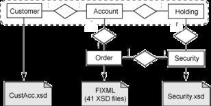 图 1. 数据实体和 XML 模式-9 XML 性能特征
