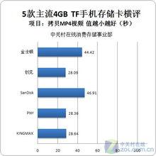 变形金刚手机视频拷贝时间对比-差距明显 5款4GB手机用TF卡横向评测