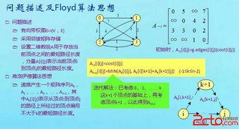 ...]的例程. [Floyd算法实现](程序中graph h是图存储结构的算法库中...
