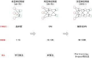 法制作一个双层分类器,就在于当... 并且还有快速的学习算法BP