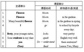 初中英语基础语法 何谓 句子