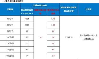 移动4G上网流量套餐(图引自中国移动)-40元可用1.4GB流量 中移动...
