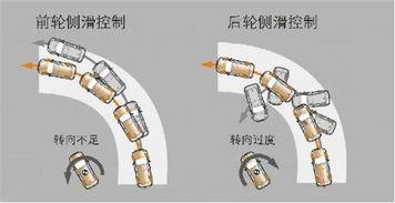 牵引力控制系统-吉安丰安丰田